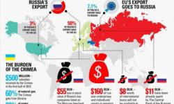 Esportare in Russia: i documenti necessari
